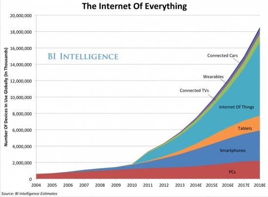 График развития инновационных технологий относительно времени