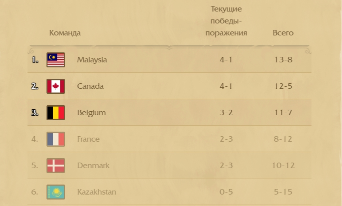 Group of 24, HGG, Hearthstone Global Games, Hearthstone, eSportConf UAH, eSportConf