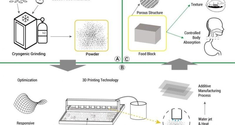 3D-технологии в кулинарии: как применяется трехмерная печать в приготовлении еды - 1