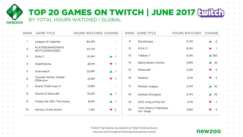 "Top games watched on Twitch in June 2017 and ""the July phenomenon"" of CS:GO - 1"