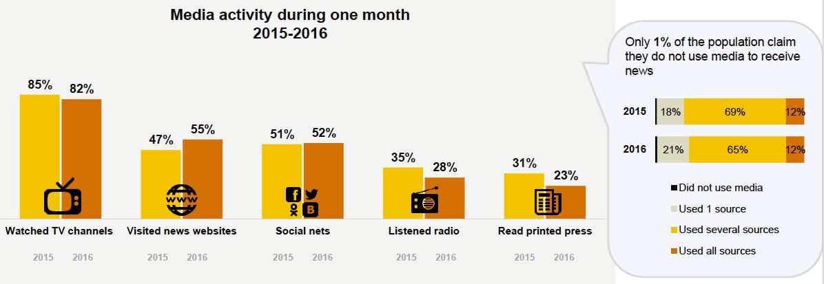 Доверие украинцев к онлайн-медиа растет, а к традиционным СМИ — падает - 1