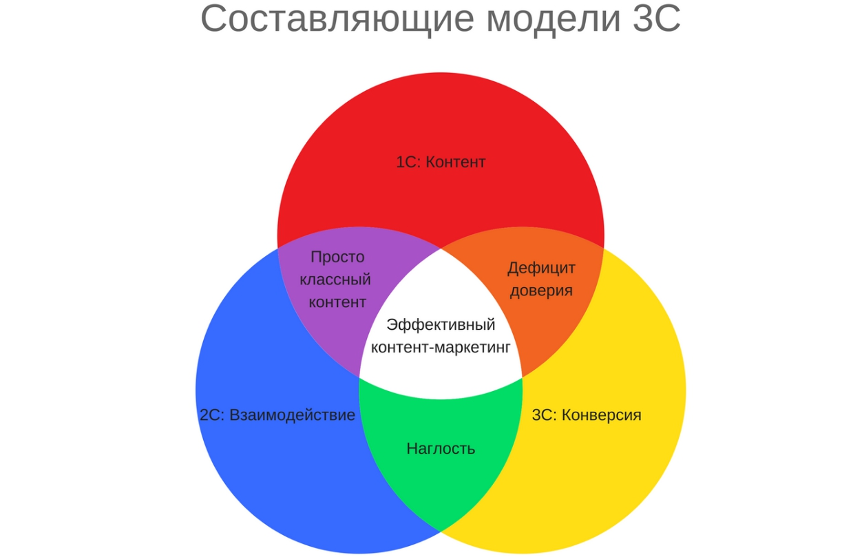 Digital Monkey Kiev: Три С-звена контент-маркетинга