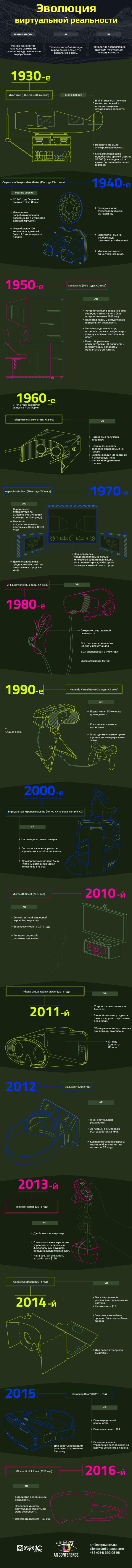 Эволюция технологий виртуальной реальности. Инфографика
