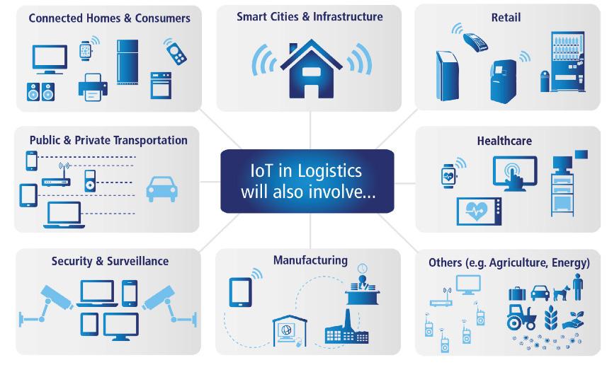 Интернет вещей и логистика, ч. 3: случаи использования, факторы успеха IoT  - 4