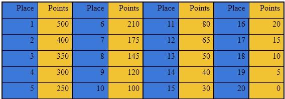 Tournament rules for DOTA2, LOL and CS:GO   WeGame